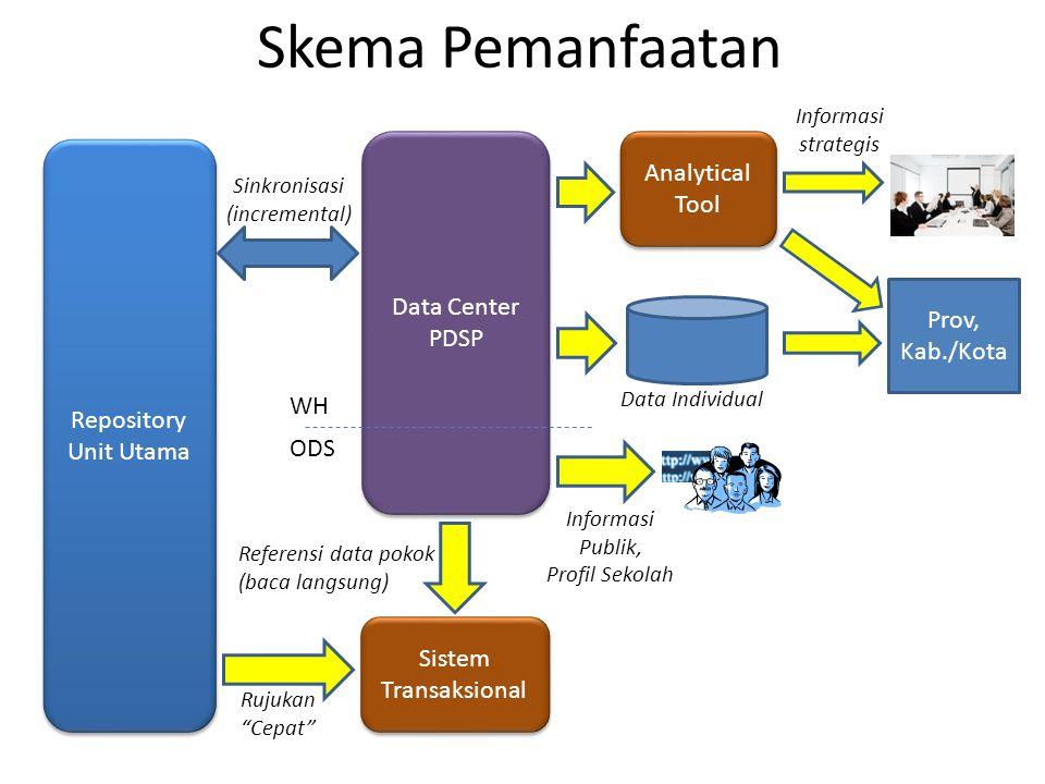Skema Pemanfaatan Analytical Tool Data Center PDSP