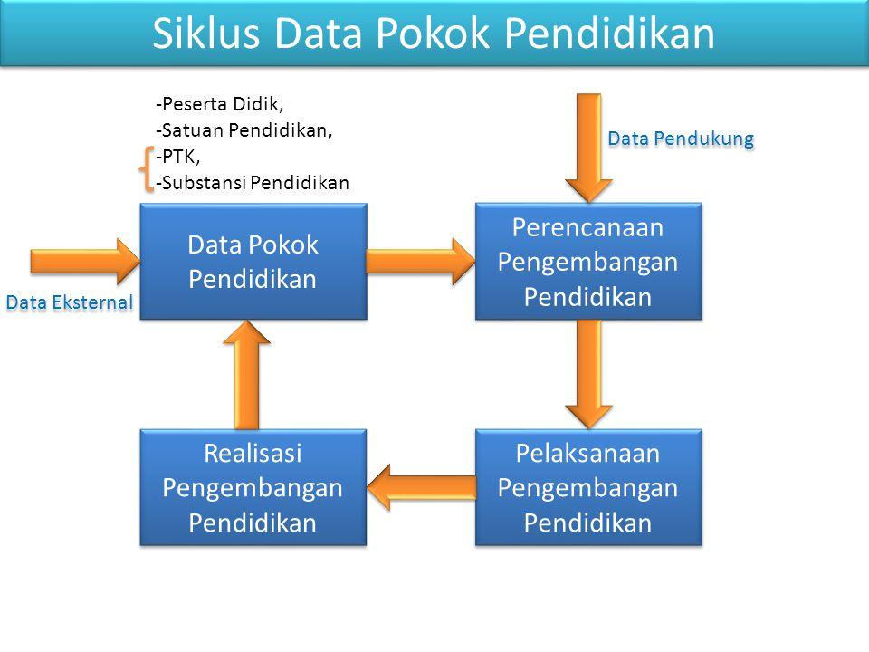 Siklus Data Pokok Pendidikan