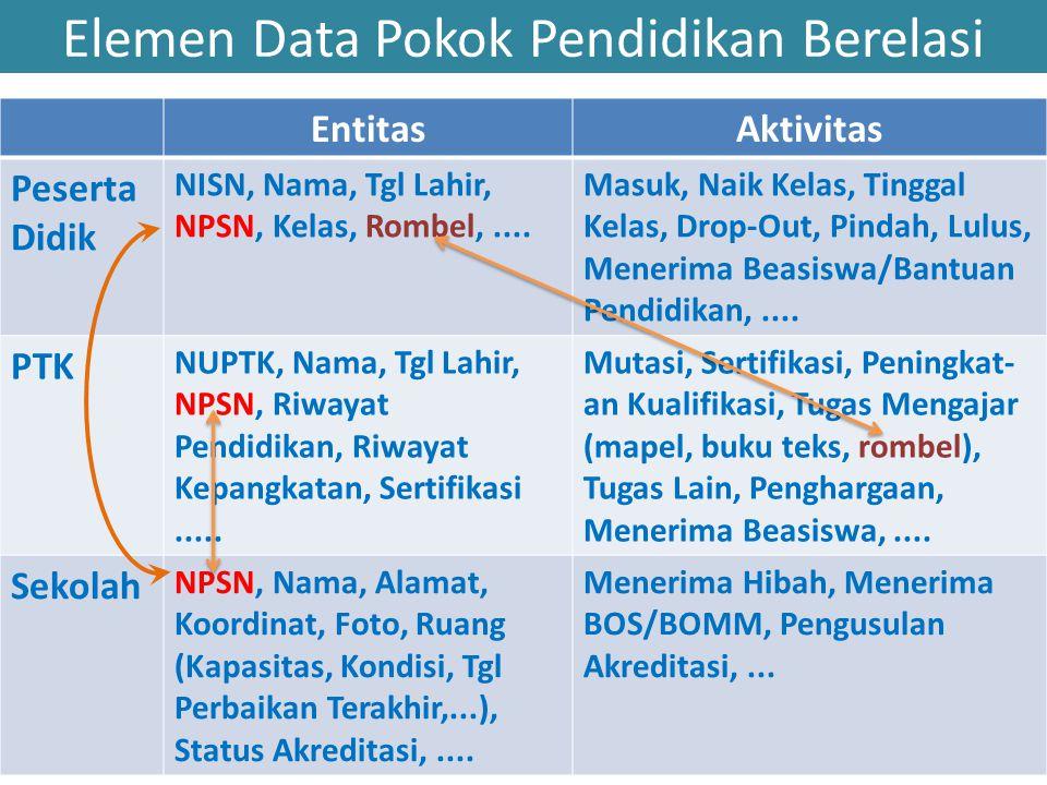 Elemen Data Pokok Pendidikan Berelasi