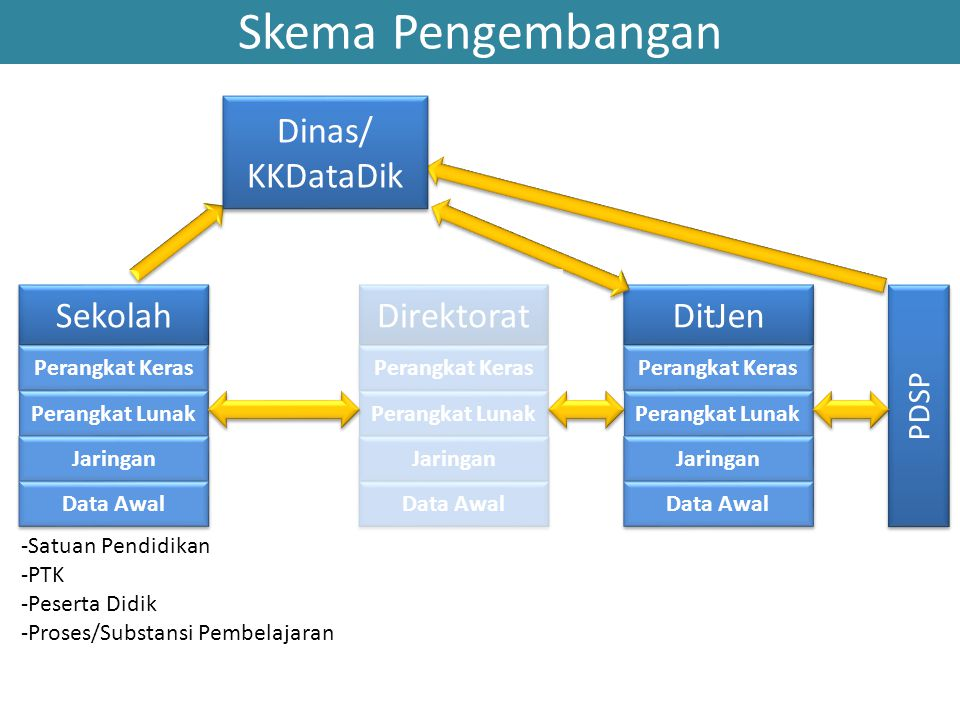 Skema Pengembangan Dinas/ KKDataDik Sekolah Direktorat DitJen PDSP