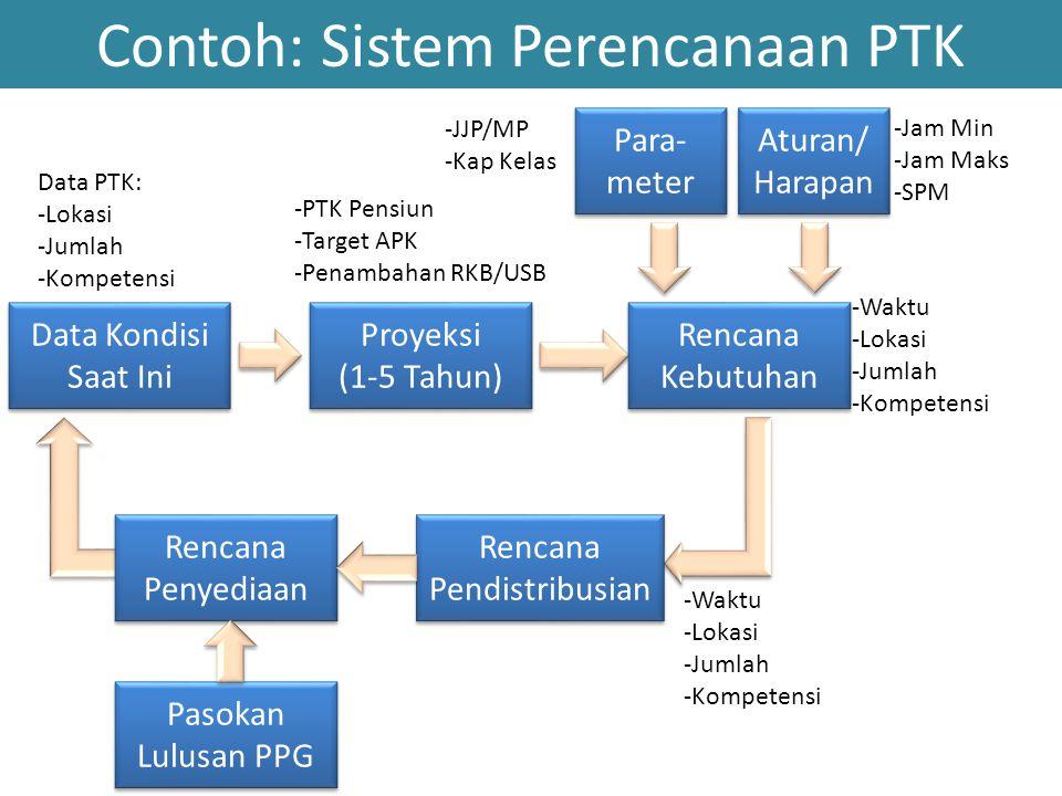 Contoh: Sistem Perencanaan PTK