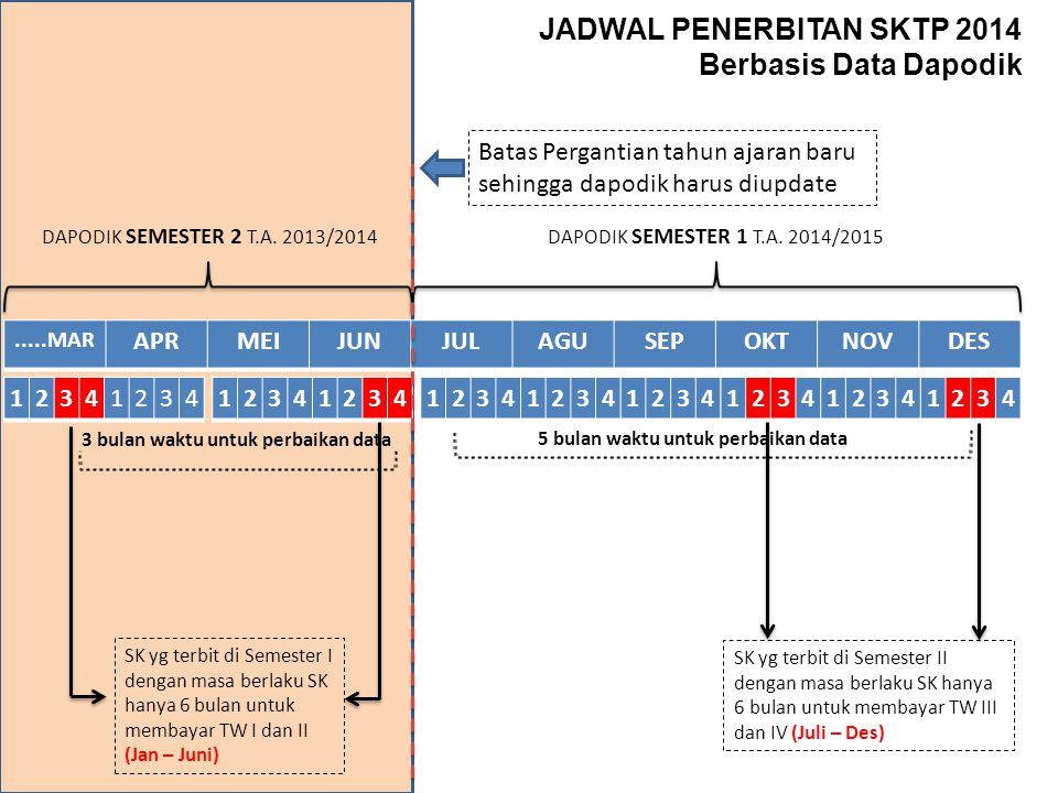 JADWAL PENERBITAN SKTP 2014 Berbasis Data Dapodik