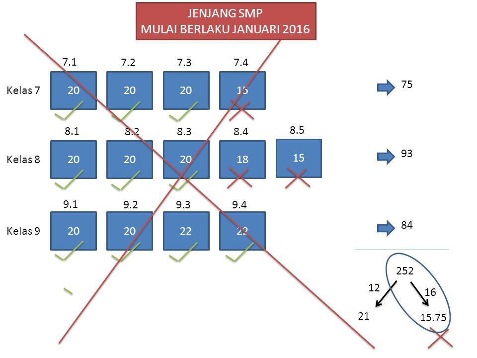 JENJANG SMP MULAI BERLAKU JANUARI 2016 7.1 7.2 7.3 7.4 20 20 20 15 75