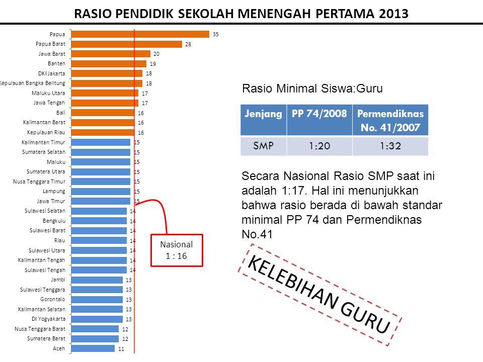 RASIO PENDIDIK SEKOLAH MENENGAH PERTAMA 2013