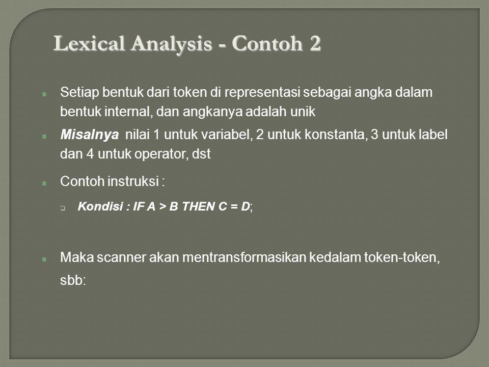 Lexical Analysis - Contoh 2