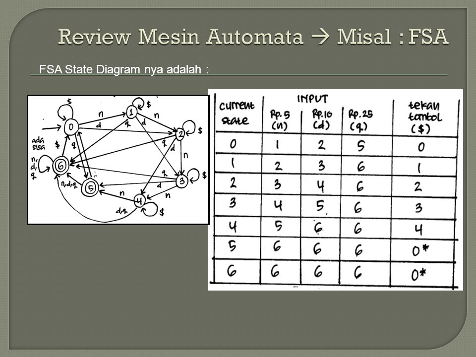 Review Mesin Automata  Misal : FSA