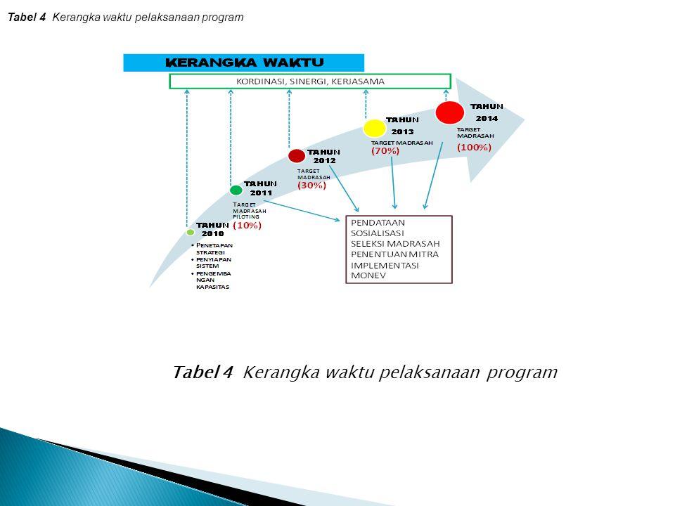Tabel 4 Kerangka waktu pelaksanaan program