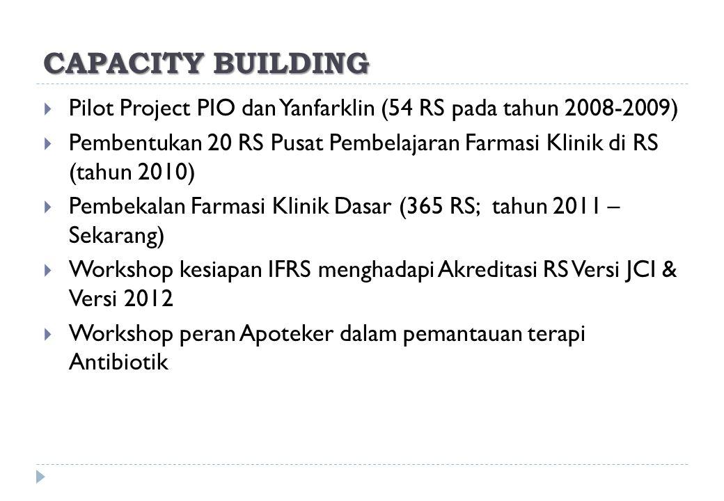 CAPACITY BUILDING Pilot Project PIO dan Yanfarklin (54 RS pada tahun 2008-2009)