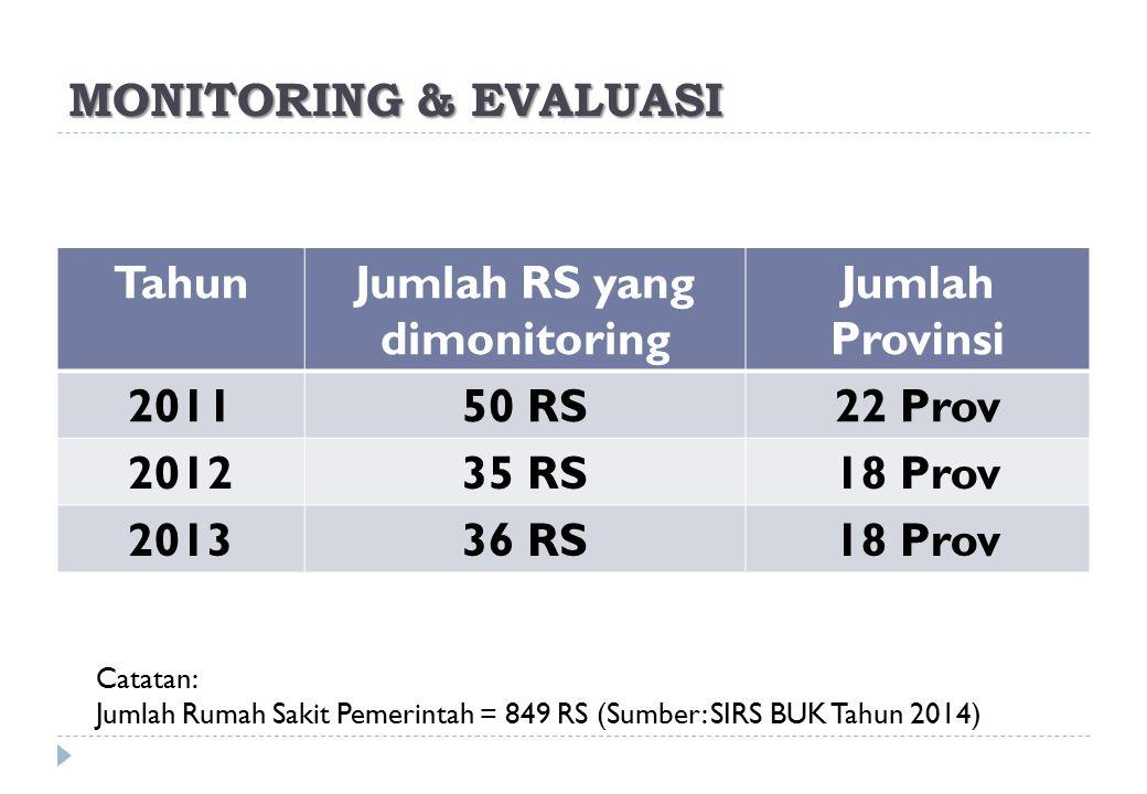 Jumlah RS yang dimonitoring