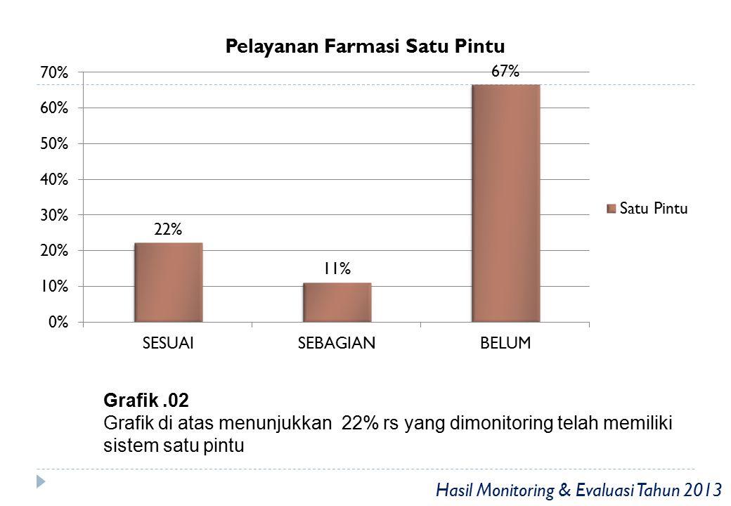 Grafik .02 Grafik di atas menunjukkan 22% rs yang dimonitoring telah memiliki sistem satu pintu.