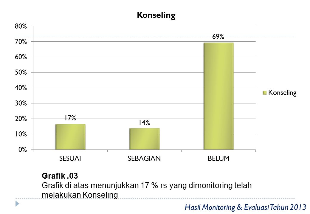 Grafik .03 Grafik di atas menunjukkan 17 % rs yang dimonitoring telah melakukan Konseling.