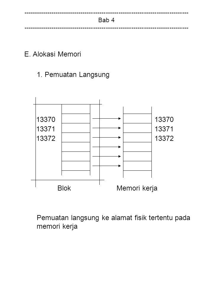 Pemuatan langsung ke alamat fisik tertentu pada memori kerja 13370