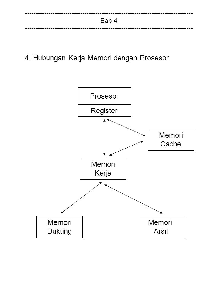 4. Hubungan Kerja Memori dengan Prosesor