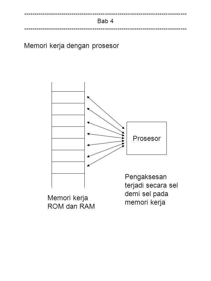 Memori kerja dengan prosesor