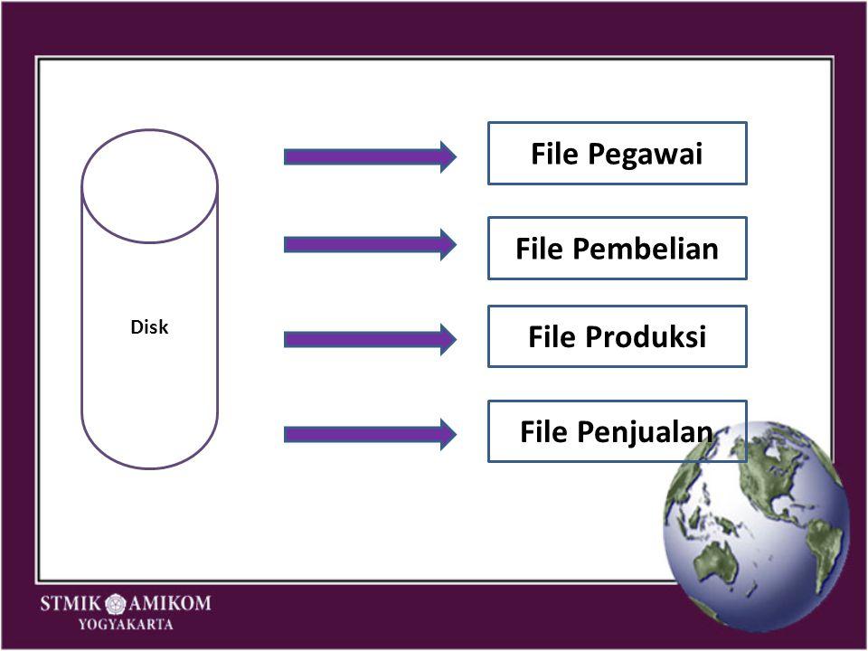 File Pegawai File Pembelian File Produksi File Penjualan