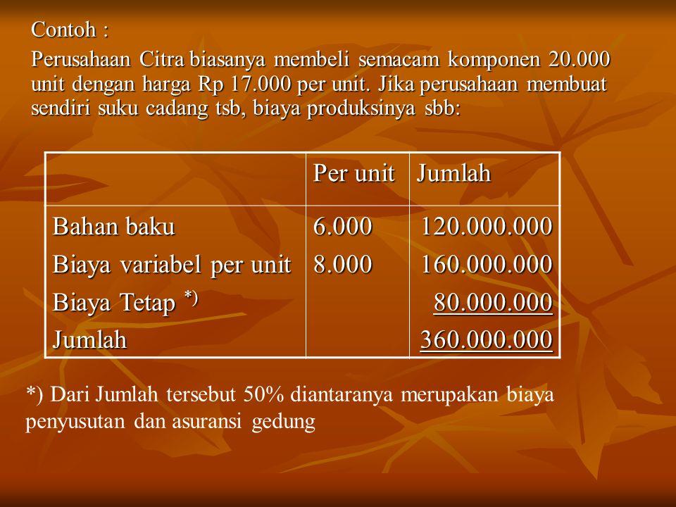Biaya variabel per unit Biaya Tetap *) 6.000 8.000 120.000.000