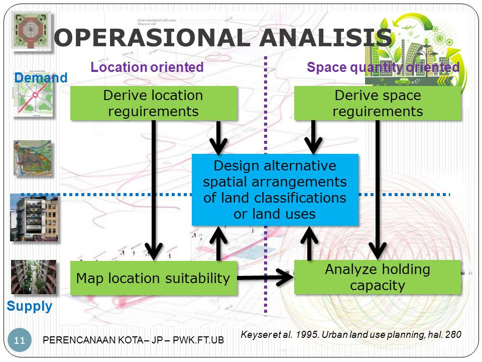 OPERASIONAL ANALISIS Location oriented Space quantity oriented Demand