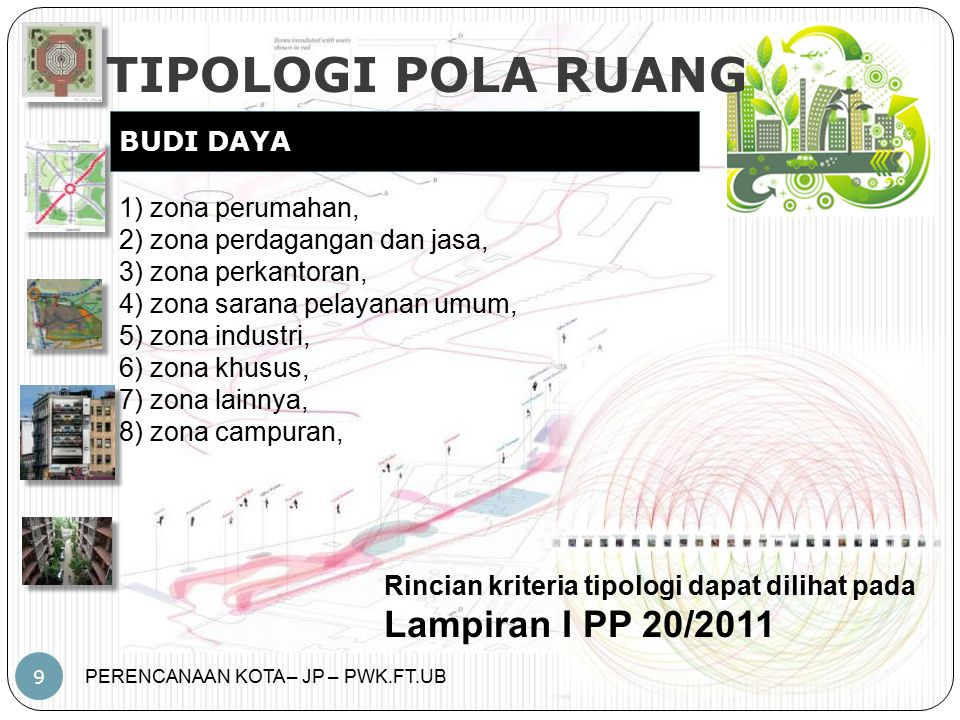 TIPOLOGI POLA RUANG Lampiran I PP 20/2011 BUDI DAYA 1) zona perumahan,