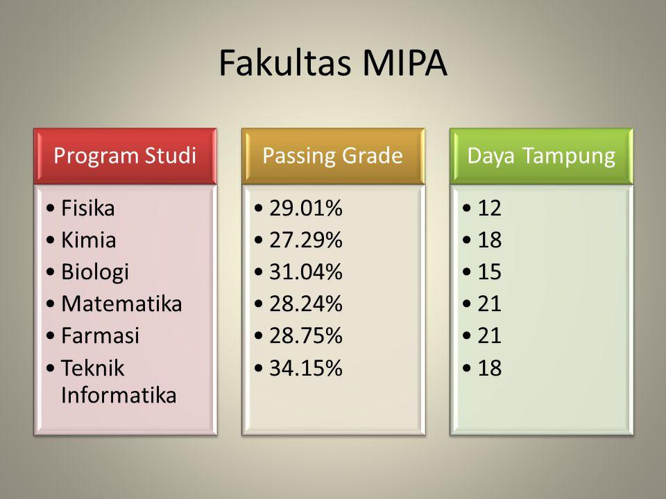 Fakultas MIPA Program Studi Fisika Kimia Biologi Matematika Farmasi