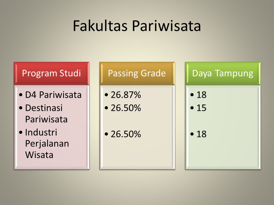 Fakultas Pariwisata Program Studi D4 Pariwisata Destinasi Pariwisata