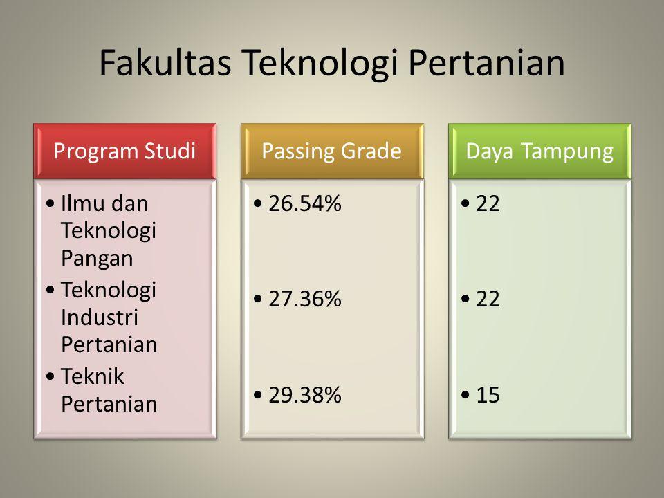 Fakultas Teknologi Pertanian