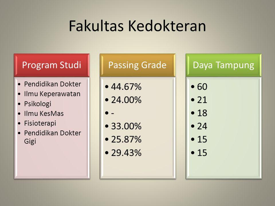 Fakultas Kedokteran Program Studi Passing Grade 44.67% 24.00% - 33.00%