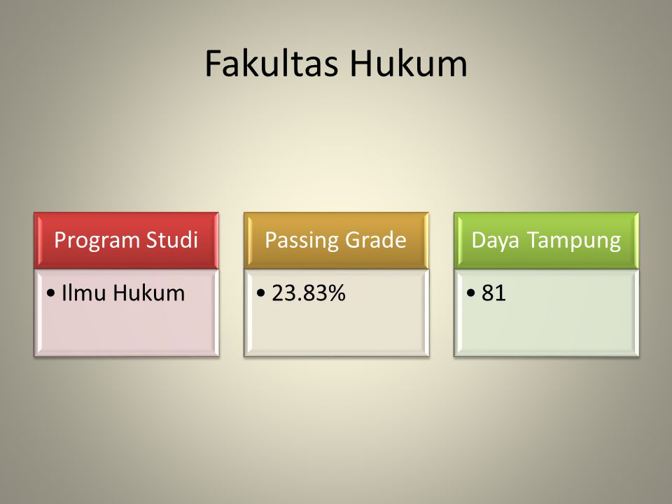Fakultas Hukum Program Studi Ilmu Hukum Passing Grade 23.83%