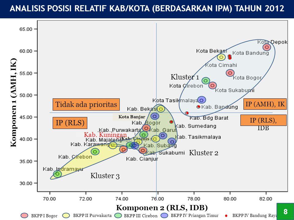ANALISIS POSISI RELATIF KAB/KOTA (BERDASARKAN IPM) TAHUN 2012