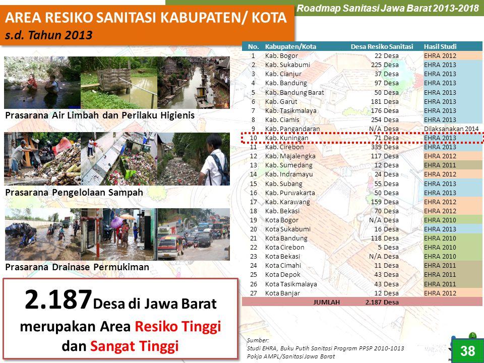 2.187Desa di Jawa Barat merupakan Area Resiko Tinggi dan Sangat Tinggi