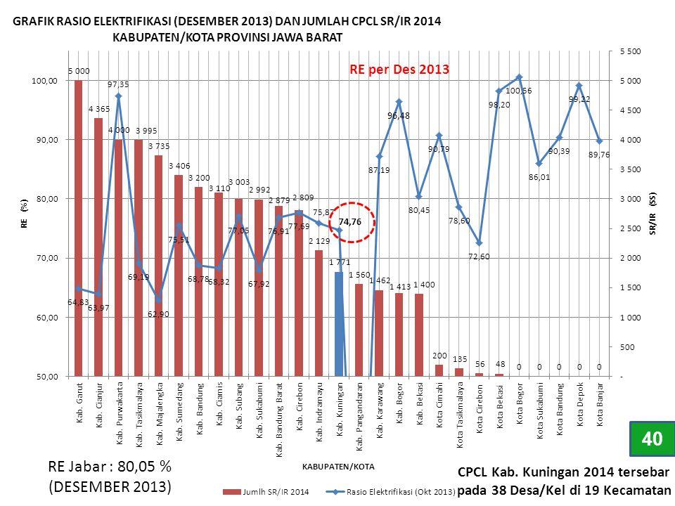 CPCL Kab. Kuningan 2014 tersebar pada 38 Desa/Kel di 19 Kecamatan