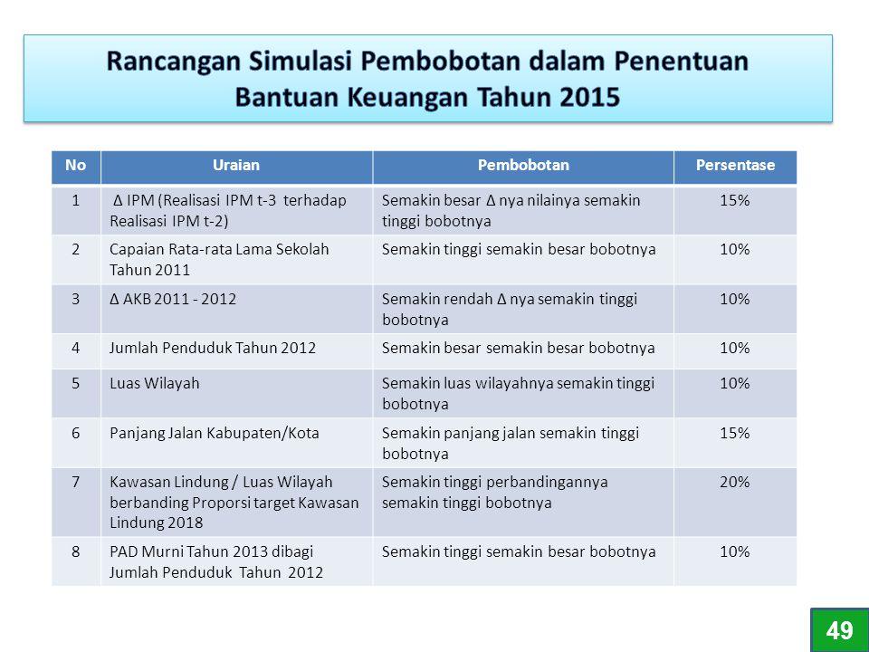Rancangan Simulasi Pembobotan dalam Penentuan Bantuan Keuangan Tahun 2015