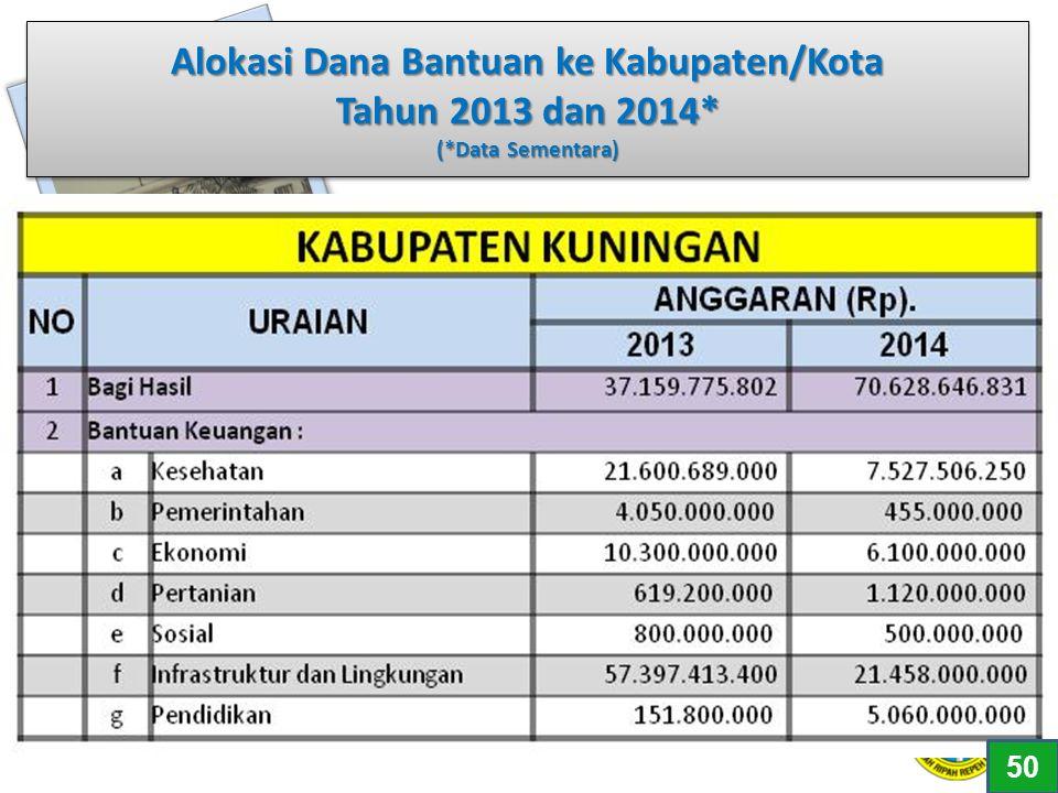 Alokasi Dana Bantuan ke Kabupaten/Kota Tahun 2013 dan 2014. (
