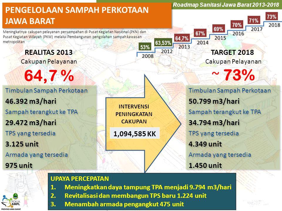 64,7 % ~ 73% PENGELOLAAN SAMPAH PERKOTAAN JAWA BARAT REALITAS 2013