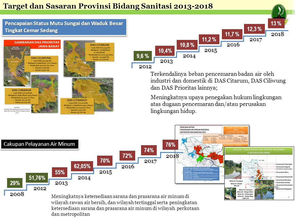 Target dan Sasaran Provinsi Bidang Sanitasi 2013-2018