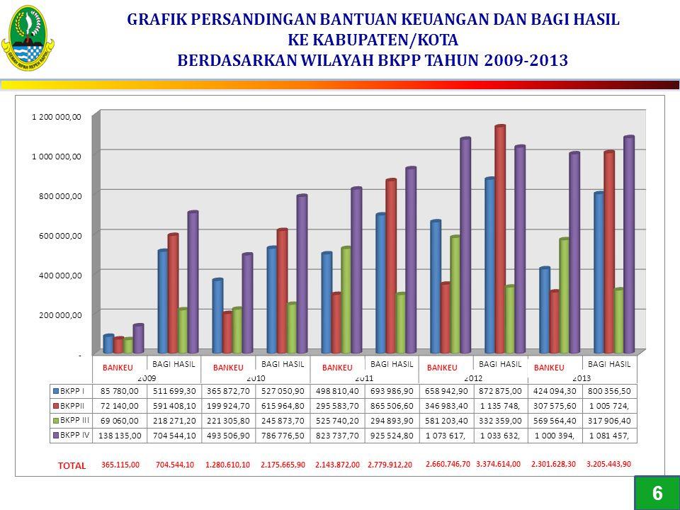 GRAFIK PERSANDINGAN BANTUAN KEUANGAN DAN BAGI HASIL KE KABUPATEN/KOTA BERDASARKAN WILAYAH BKPP TAHUN 2009-2013