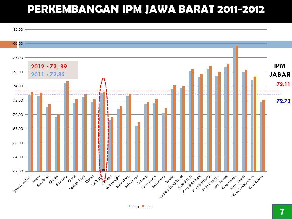PERKEMBANGAN IPM JAWA BARAT 2011-2012