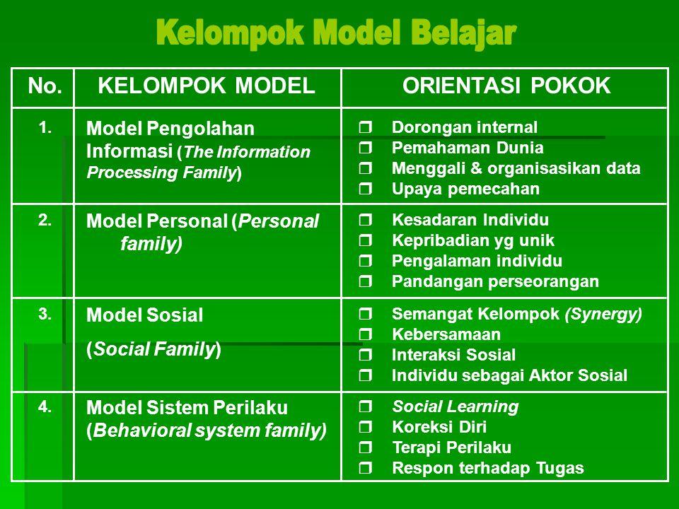Kelompok Model Belajar