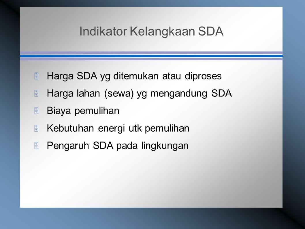 Indikator Kelangkaan SDA