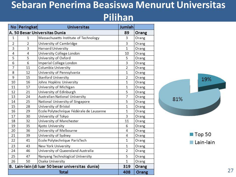 Sebaran Penerima Beasiswa Menurut Universitas Pilihan