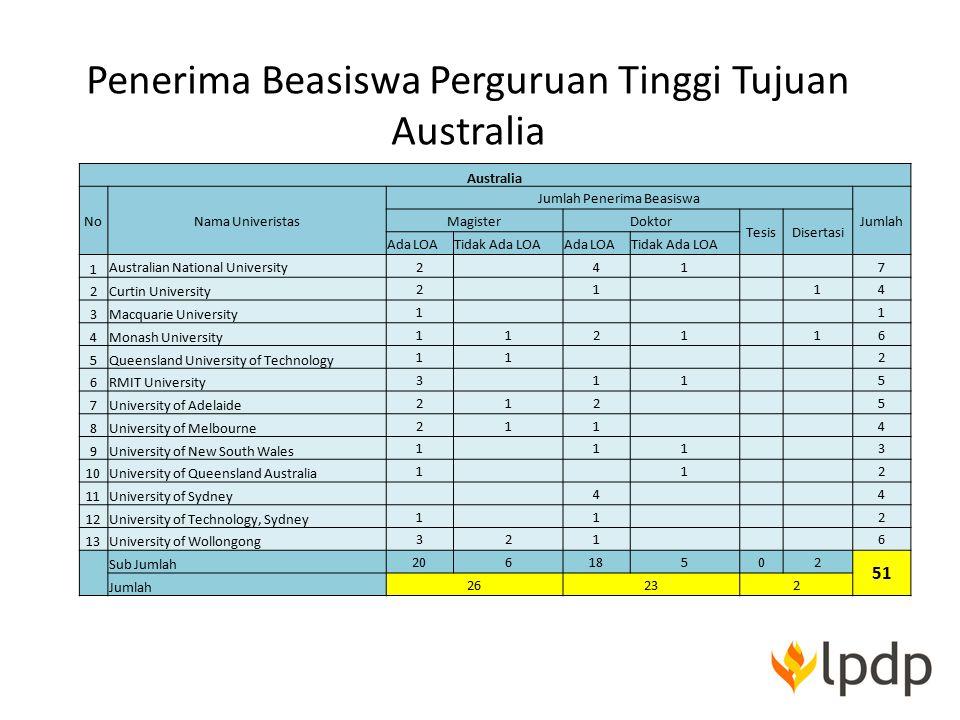 Penerima Beasiswa Perguruan Tinggi Tujuan Australia