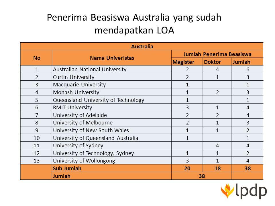 Penerima Beasiswa Australia yang sudah mendapatkan LOA