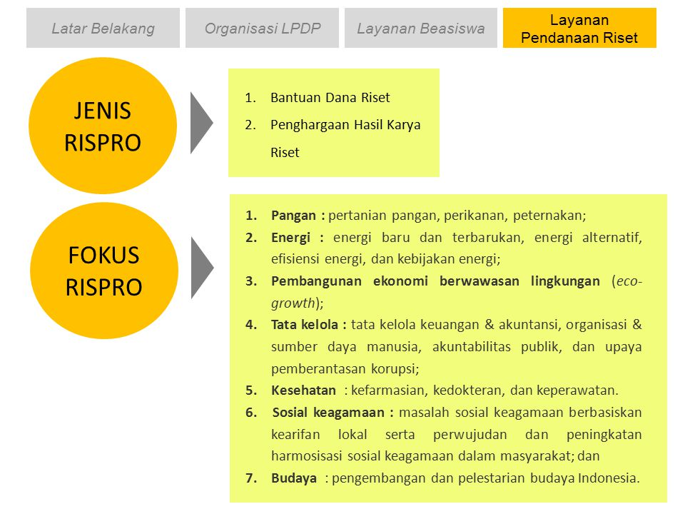 Layanan Pendanaan Riset