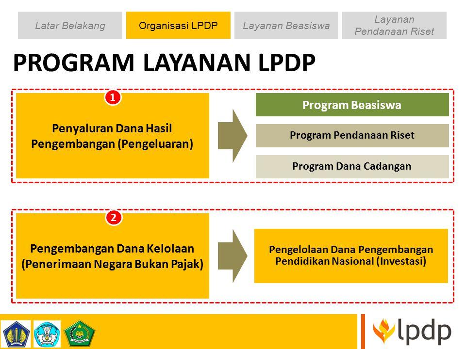 PROGRAM LAYANAN LPDP Program Beasiswa
