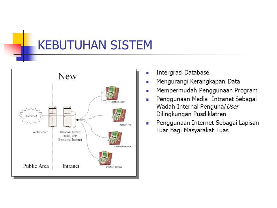 KEBUTUHAN SISTEM Intergrasi Database Mengurangi Kerangkapan Data