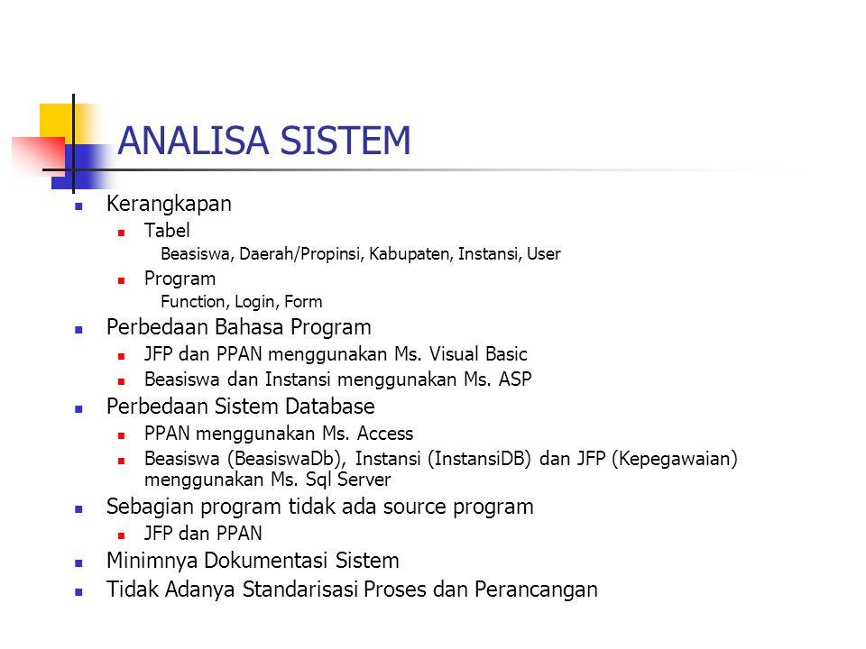 ANALISA SISTEM Kerangkapan Perbedaan Bahasa Program