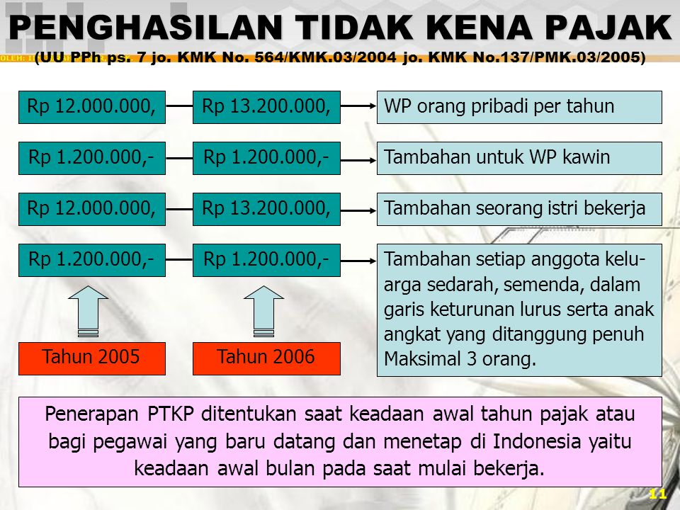 PENGHASILAN TIDAK KENA PAJAK (UU PPh ps. 7 jo. KMK No. 564/KMK