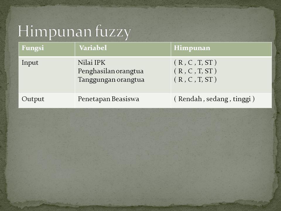 Himpunan fuzzy Fungsi Variabel Himpunan Input Nilai IPK