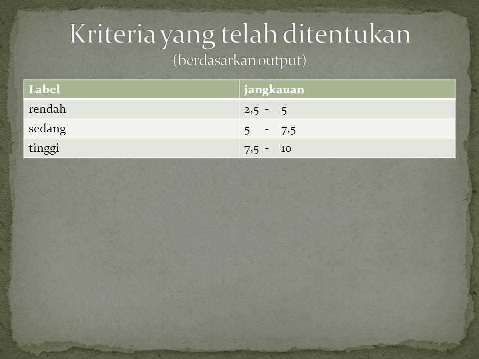 Kriteria yang telah ditentukan (berdasarkan output)