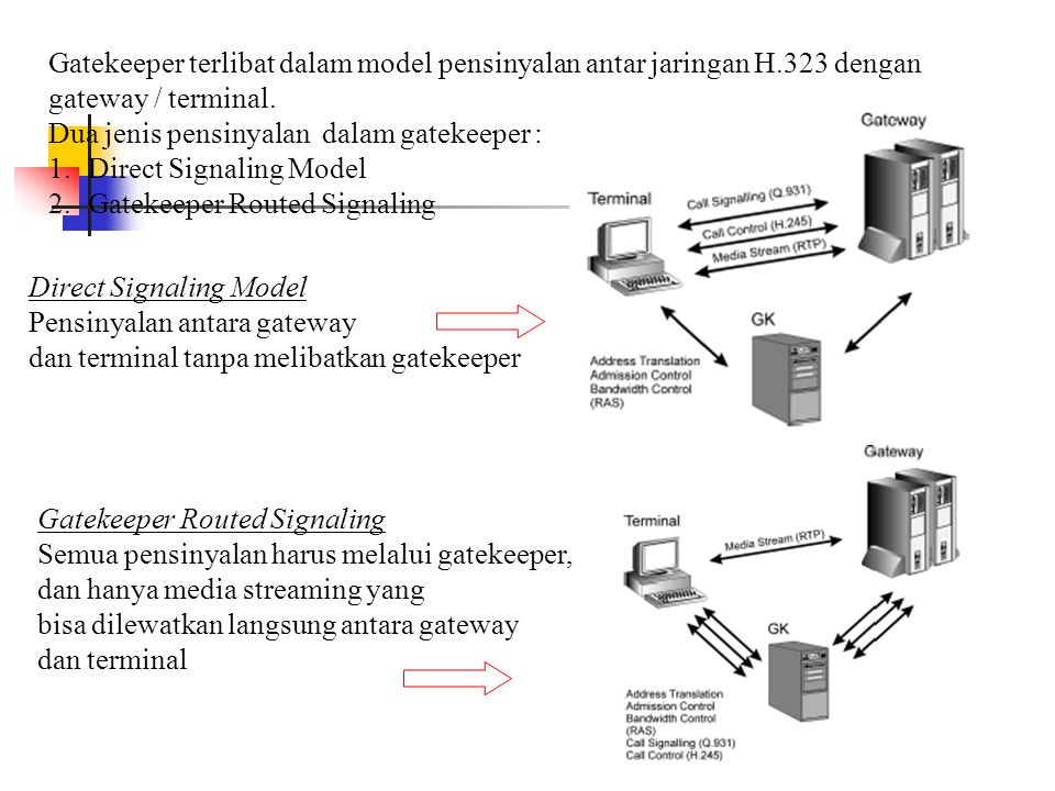 Gatekeeper terlibat dalam model pensinyalan antar jaringan H