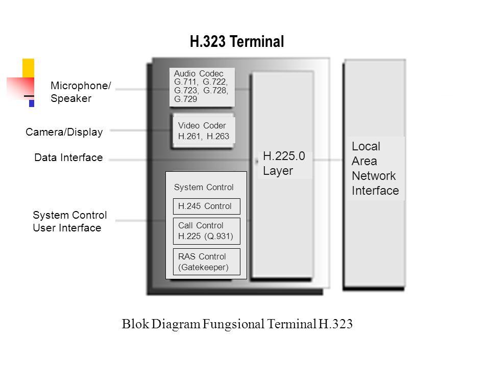 H.323 Terminal Blok Diagram Fungsional Terminal H.323 Local Area